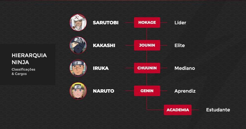 Ranqueamento utilizado em Naruto, em fluxograma