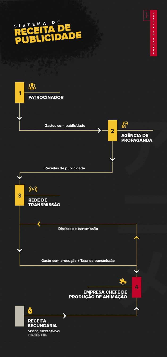 Infográfico da Caupula do Trovao sobre monetizacao das TVs com anime