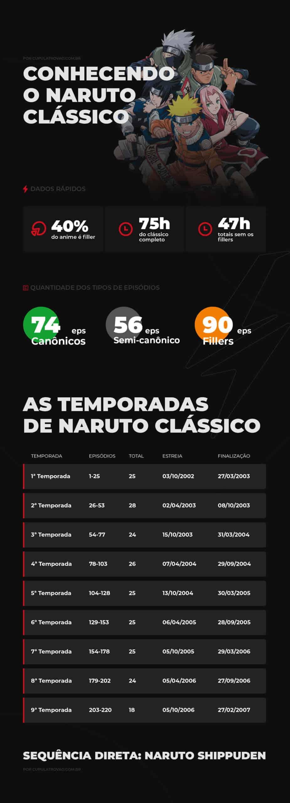Conhecendo o Naruto clássico possui 40% do anime inteiro como filler. Considerando o anime inteiro seria 75 horas de episódios e se desconsiderar os fillers seriam 47 horas de episódios.