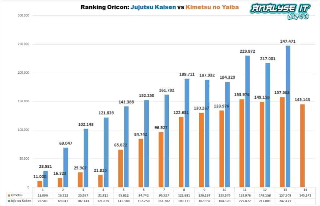 grafico de vendas de jujutsu e kimetsu
