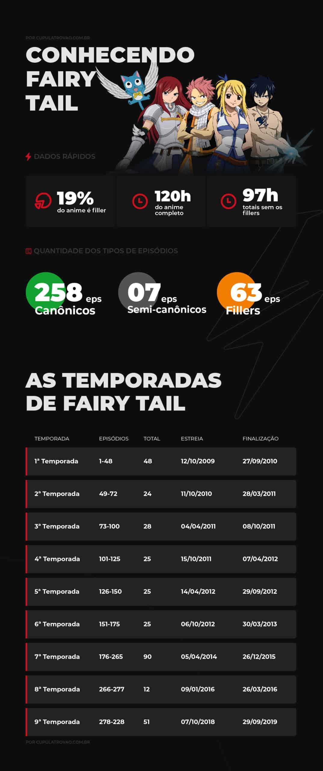 Infográfico com temporadas e informações de Fairy Tail